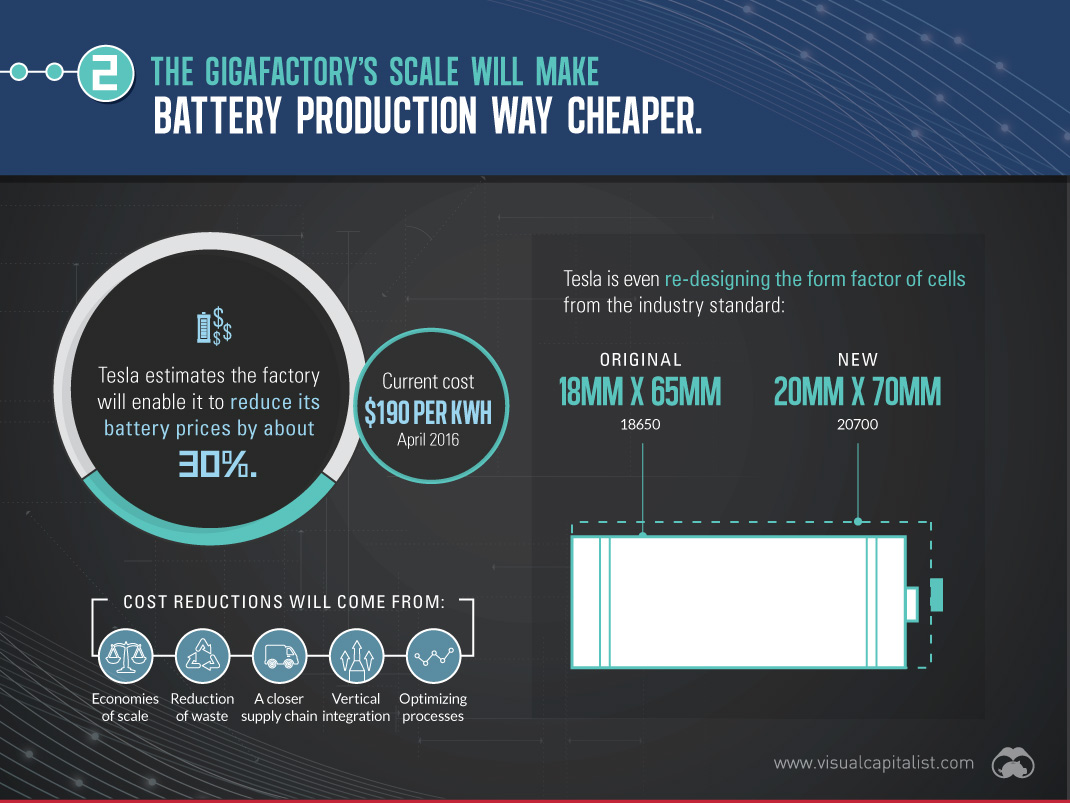Tesla Gigafactory battery production