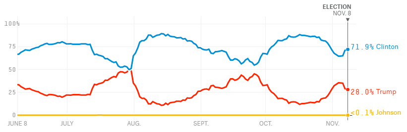 FiveThirtyEight odds over time