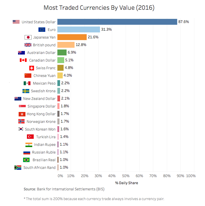The Most Traded Currencies In 2016