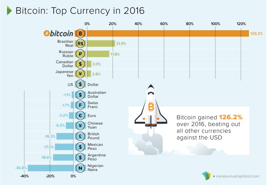 Bitcoin performance vs other currencies