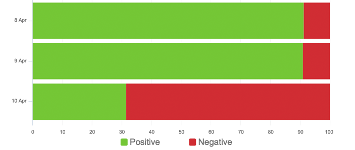 Positive and Negative sentiment for United Airlines