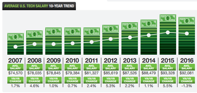 Year over year growth in tech salaries