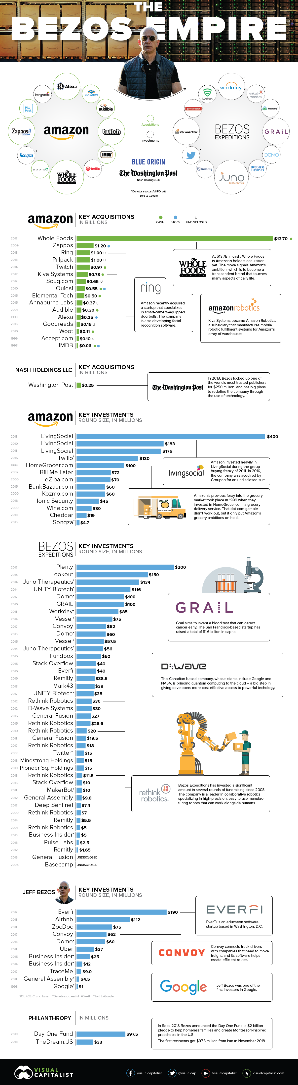 The Jeff Bezos Empire in One Giant Chart – The Burning ...
