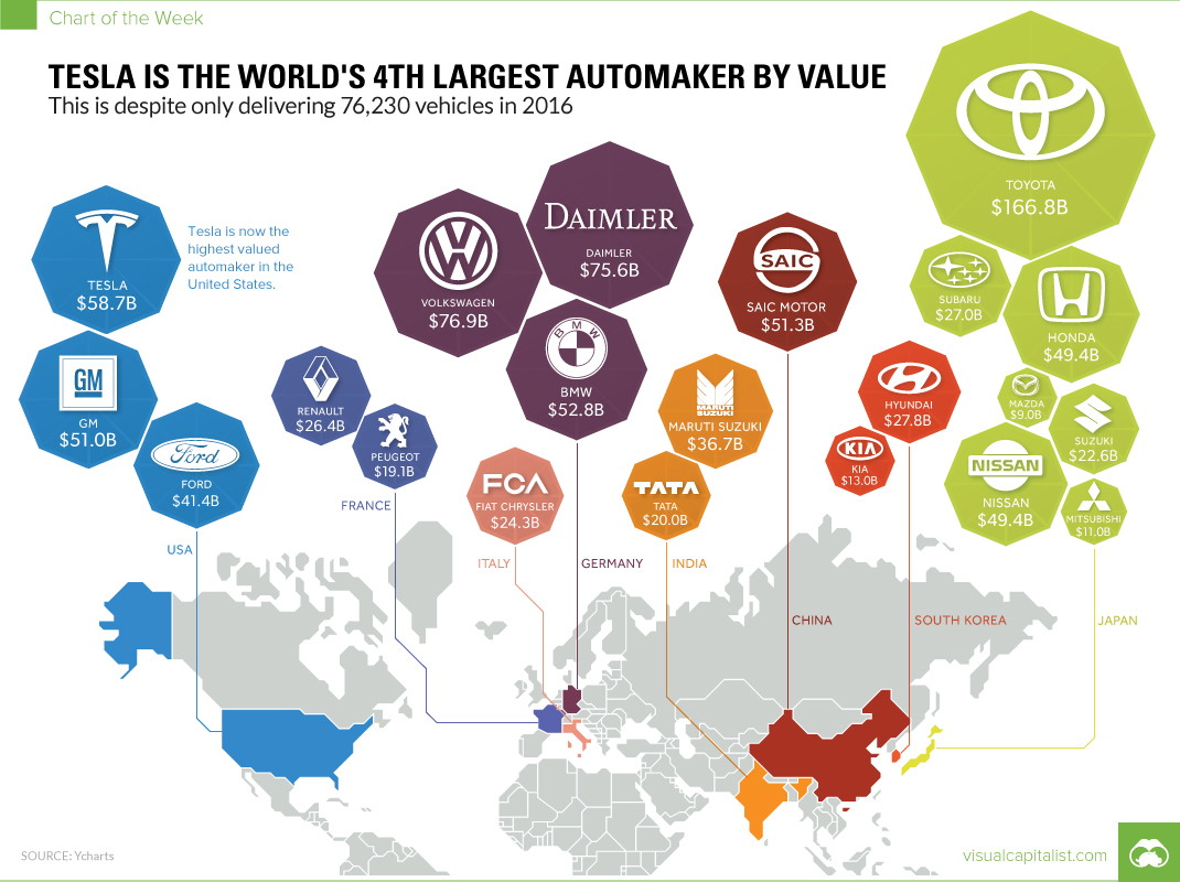 Tesla Is The World S 4th Largest Automaker By Value