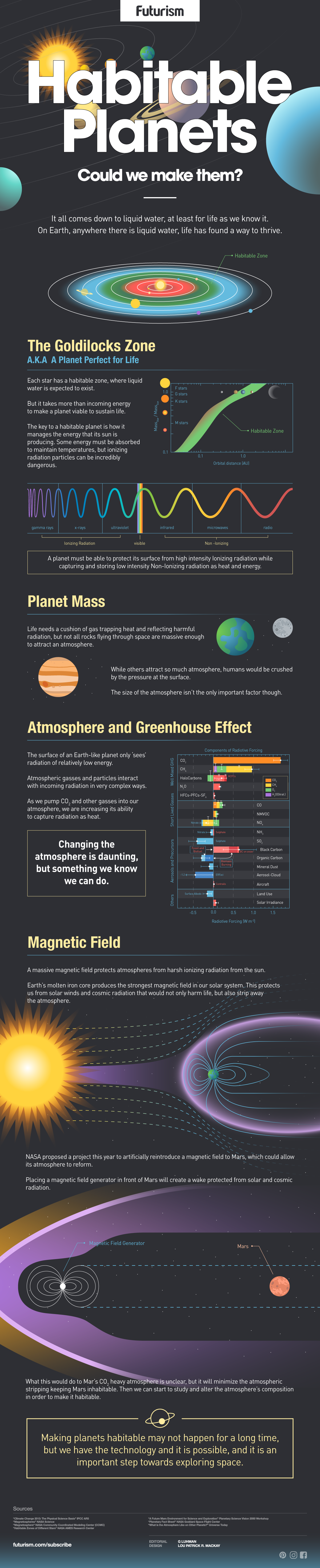 Terraforming 101: How to Make Mars a Habitable Planet
