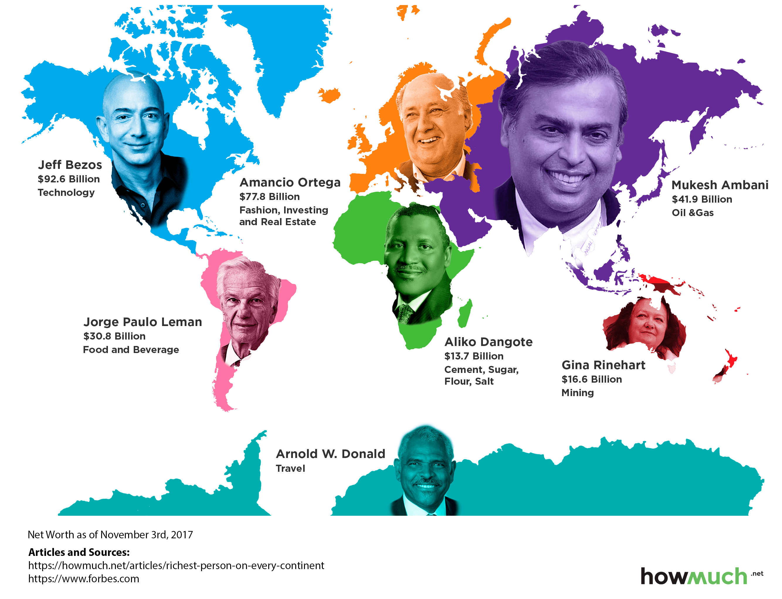 The Richest Person on Each Continent