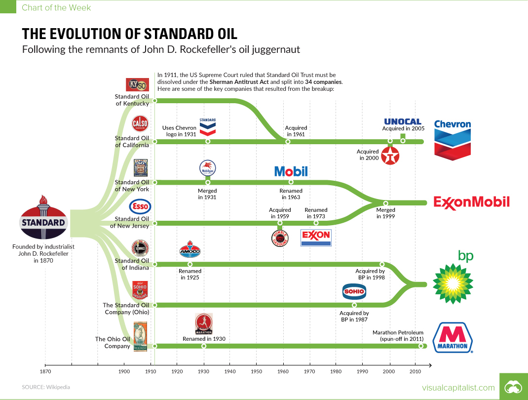 bc6eeb523721 Chart  The Evolution of Standard Oil