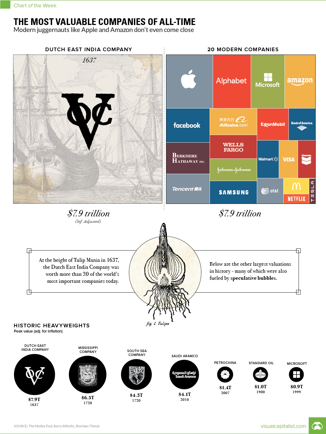 Dutch East India Company compared