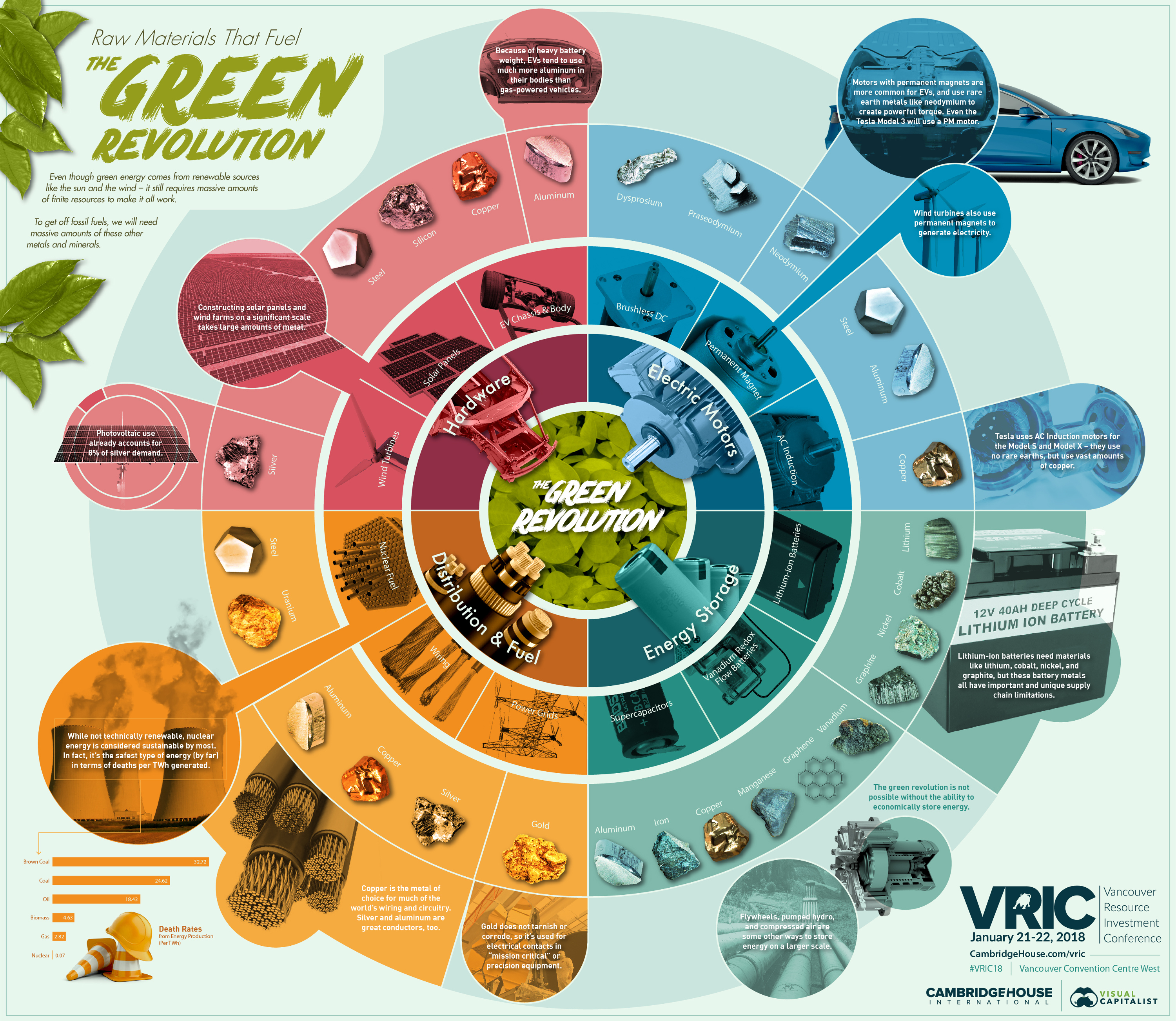 The Raw Materials That Fuel the Green Revolution