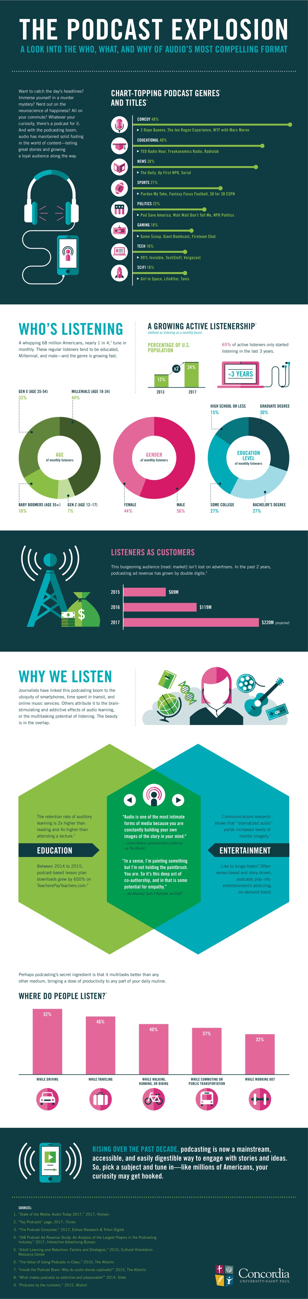 The Podcasting Boom Explained in One Infographic