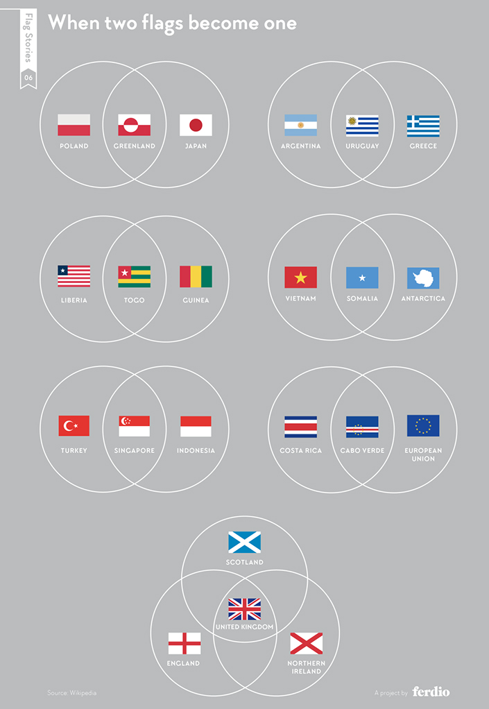 flag combinations