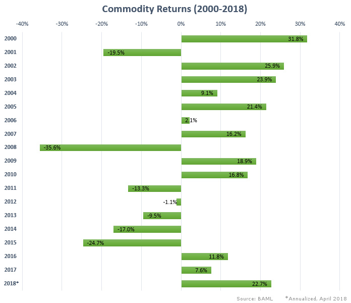 Commodity performance 2000-2018