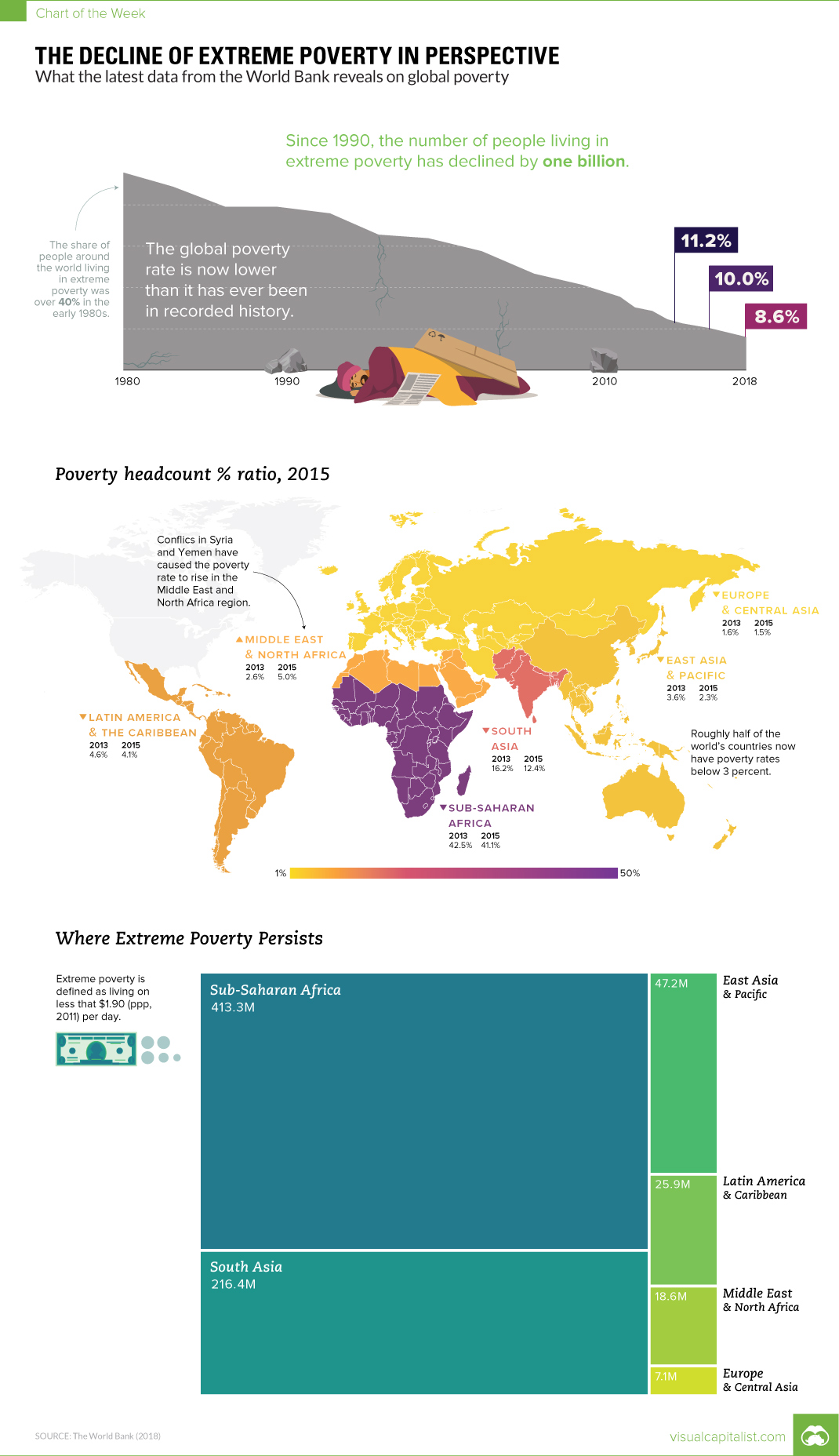 The Decline of Extreme Poverty in Perspective