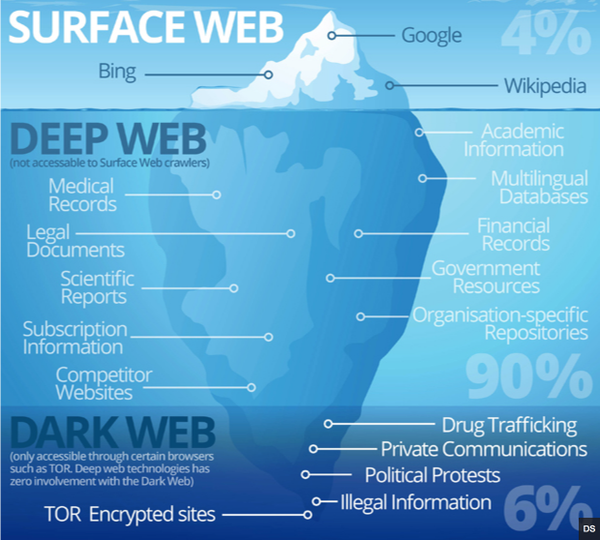 surface deep dark web diagram