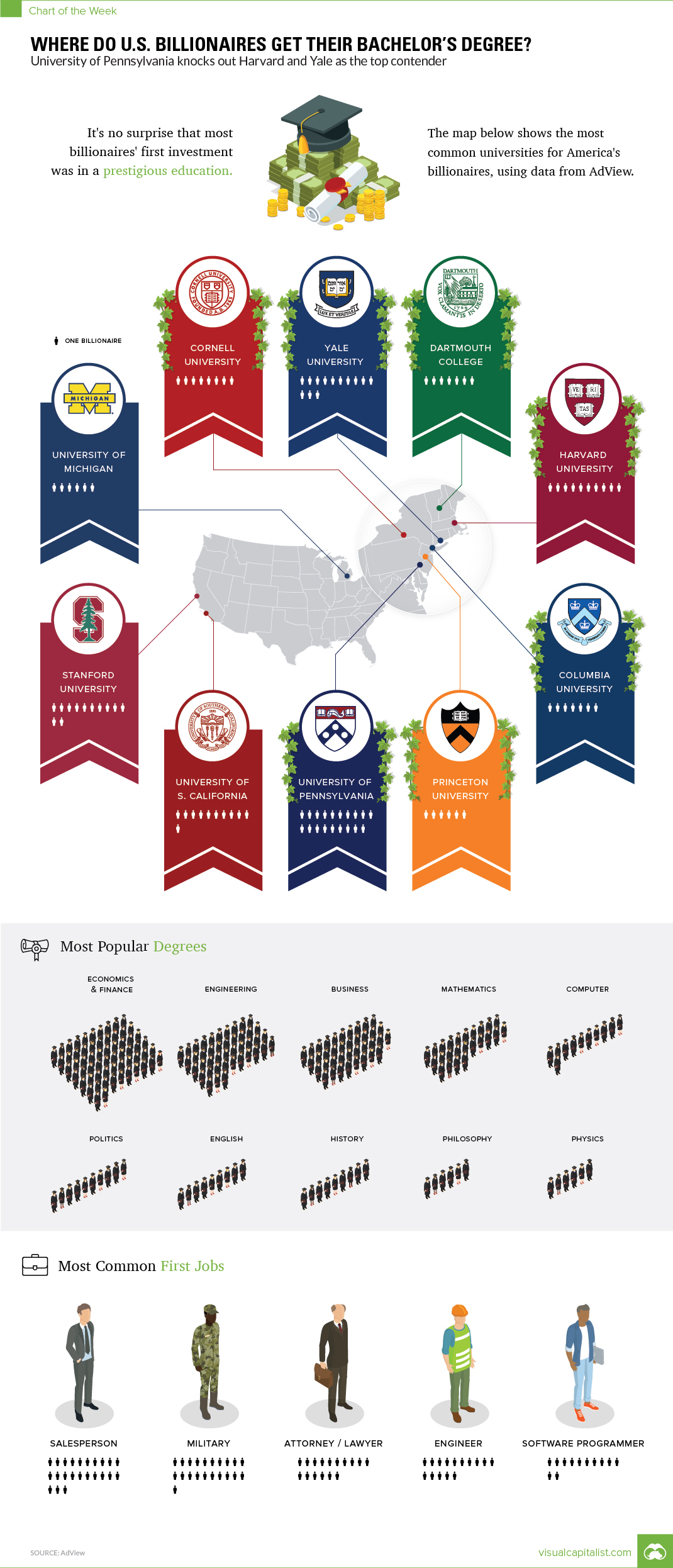 Chart: Which U S  College Produces the Most Billionaires?