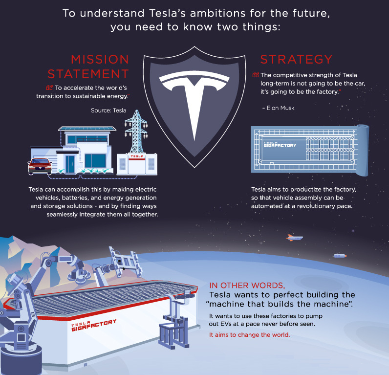 Visualizing the Future Vision of Tesla