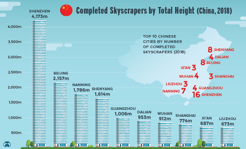 Skyscrapers in China