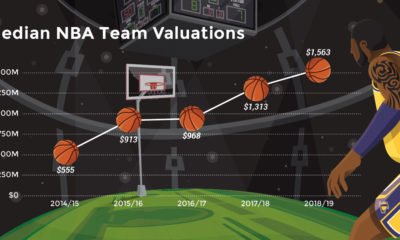 nba valuation