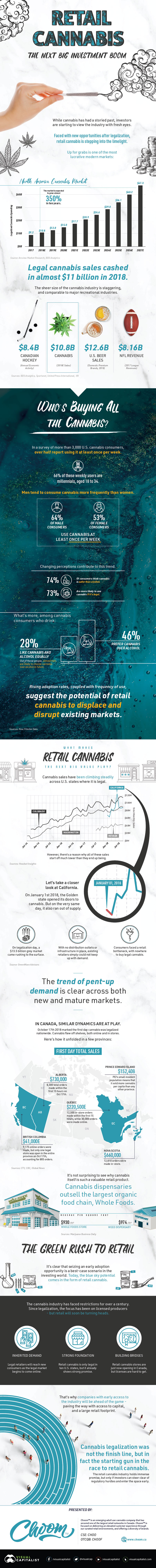 Retail Cannabis Investment Boom