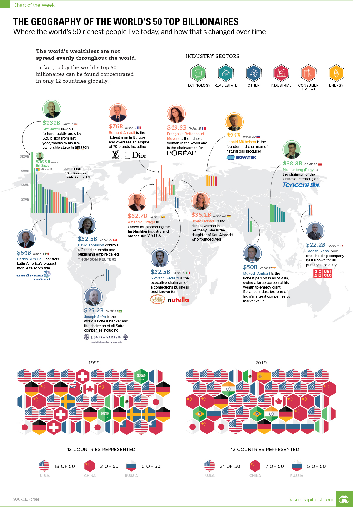 50 Top Billionaires by Geography