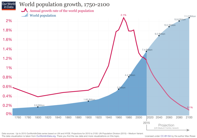 Growth in world population from 1950 to 2100