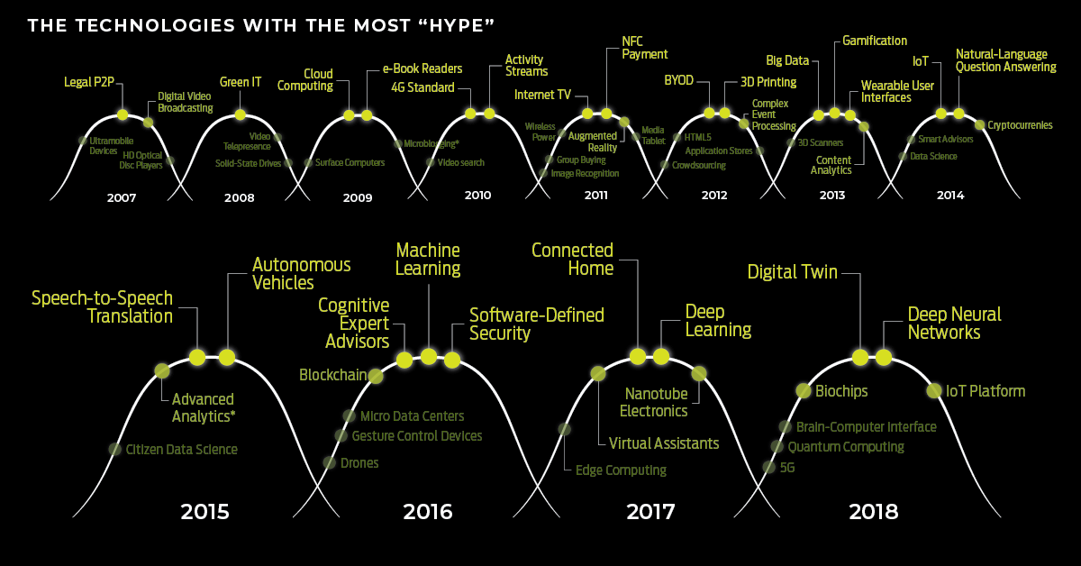 The Most Hyped Technology of Every Year From 2000-2018