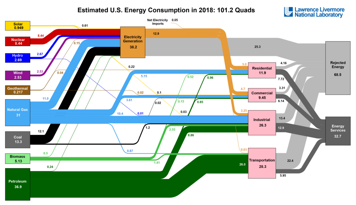 Visualizing U.S. Energy Use in One Giant Chart
