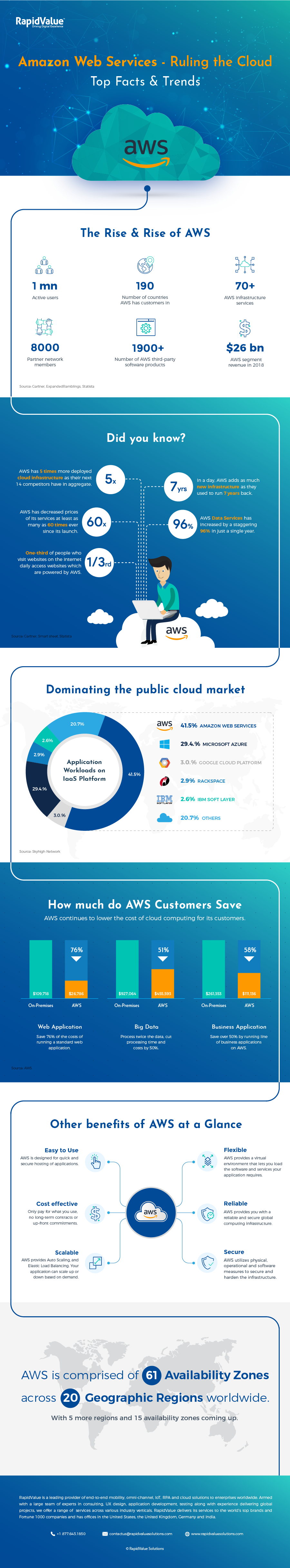 The Impressive Stats Behind Amazon's Dominance of the Cloud