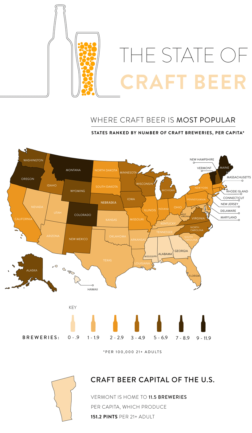 The Rise of Craft Beer in the U.S.