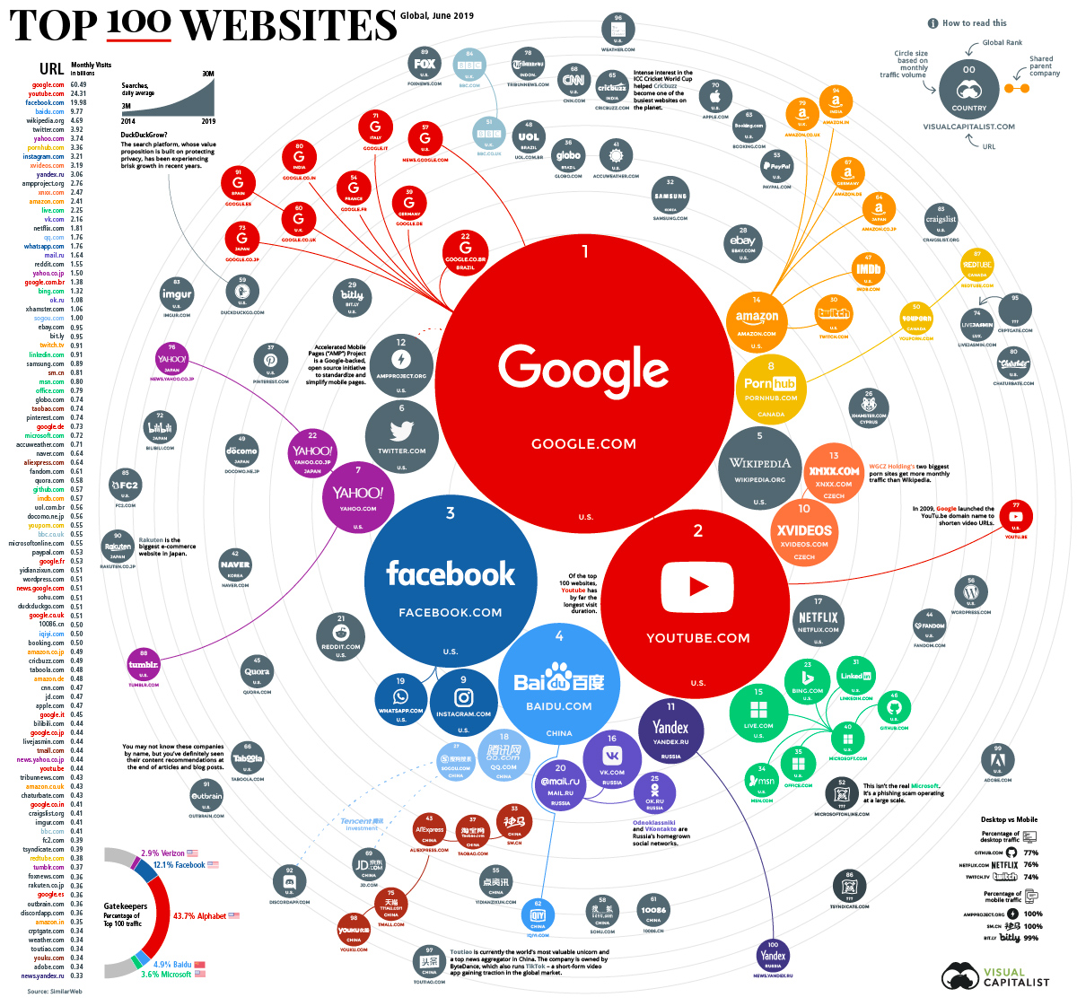 Top 100 Websites Ranking for 2019
