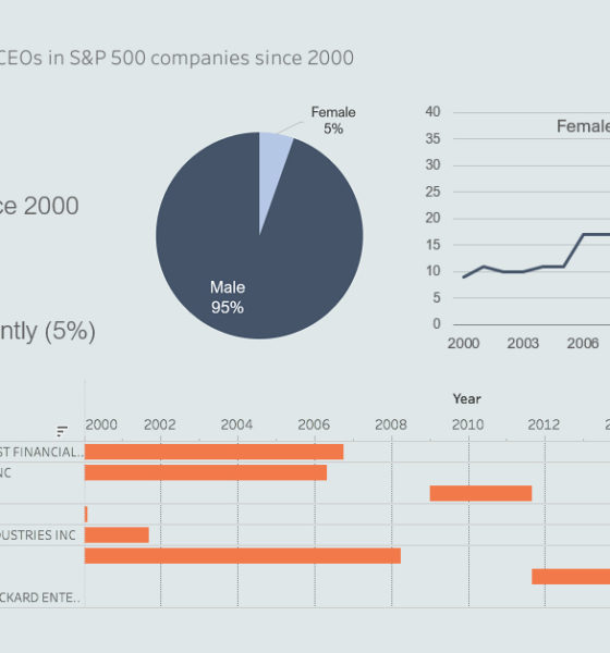 female ceos s&p 500