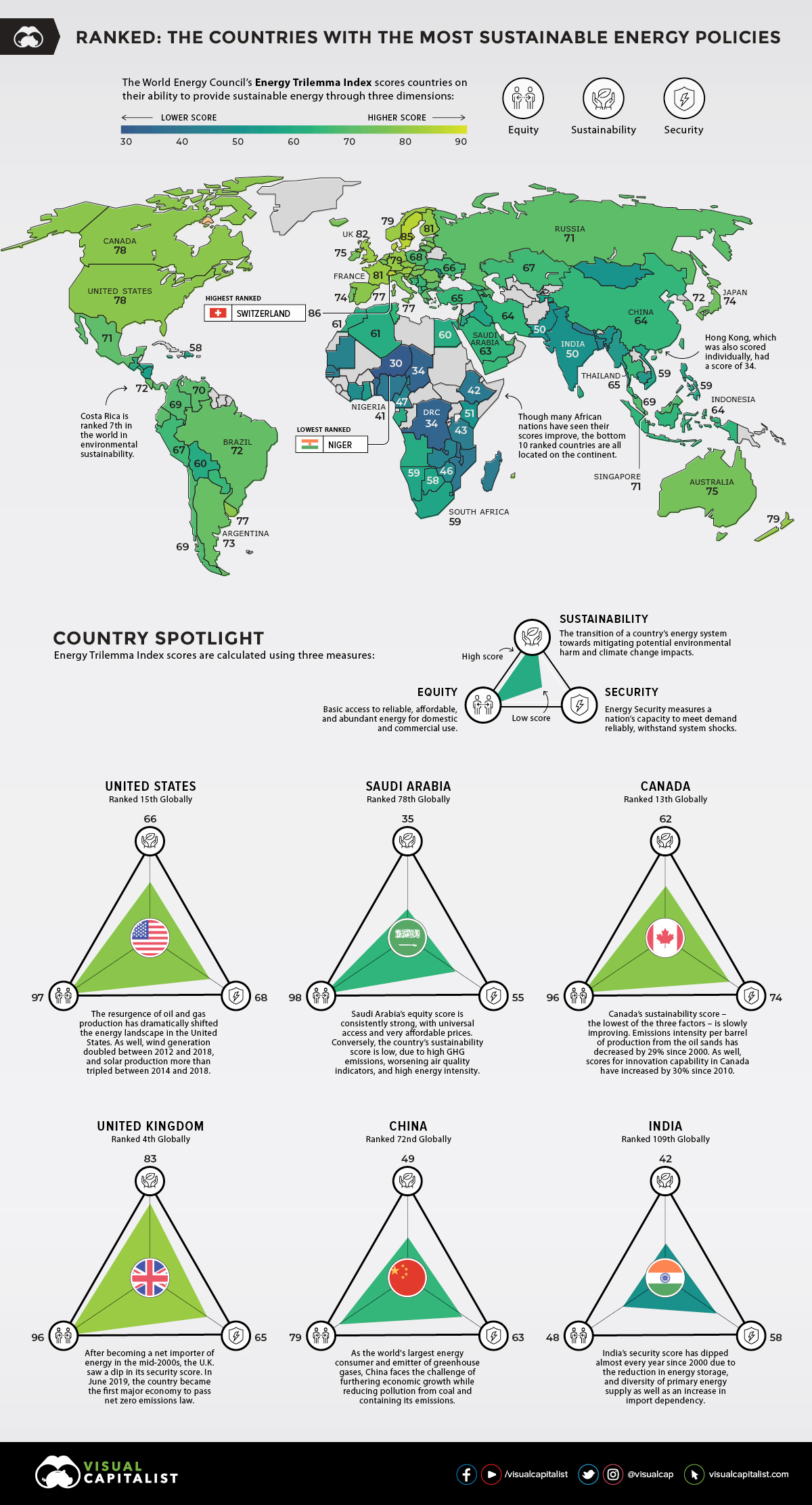 Countries with the Most Sustainable Energy Policies