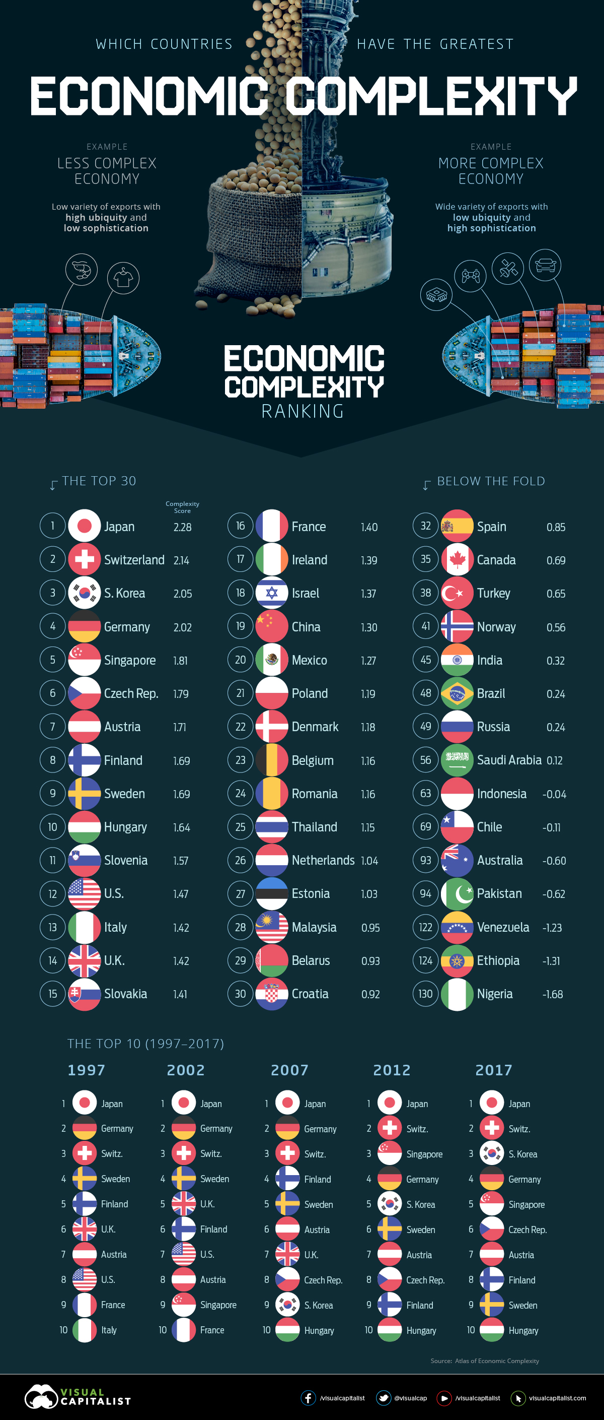 global economic complexity ranking