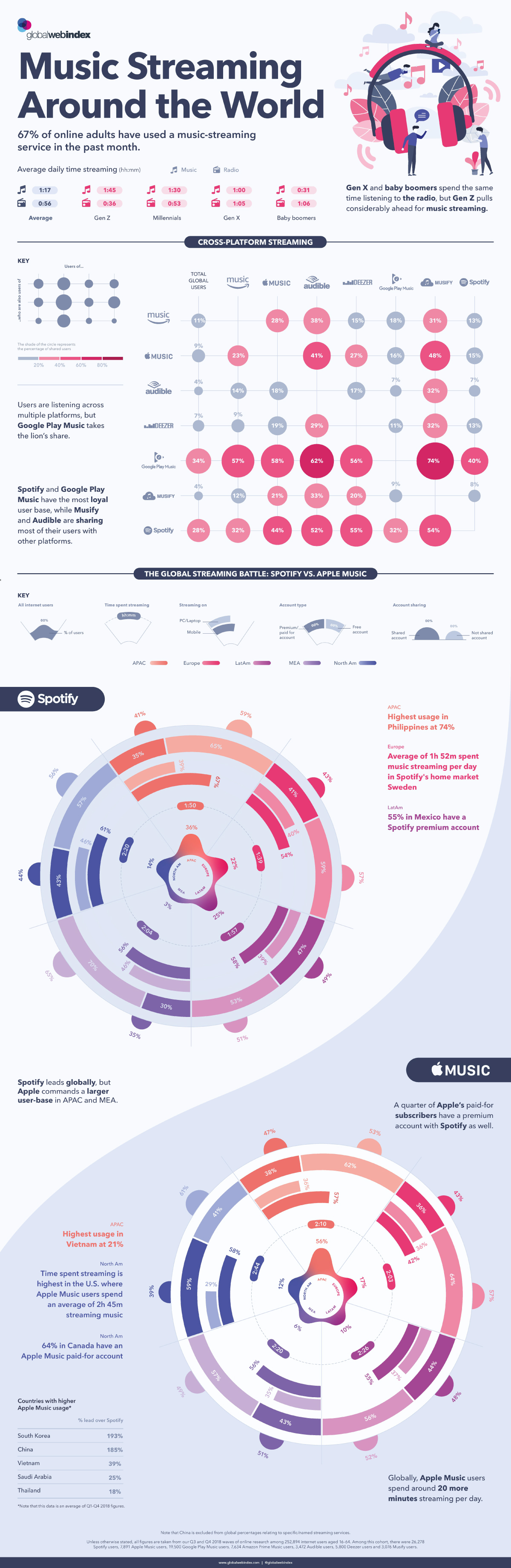 Music Streaming Infographic