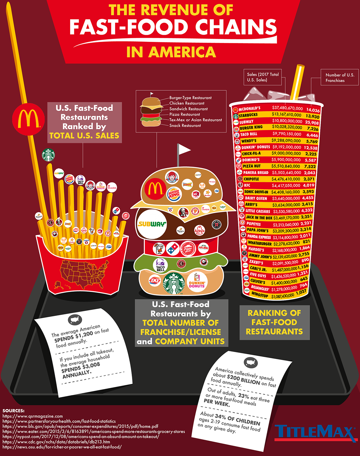 Ranked: The Biggest Fast Food Chains in America