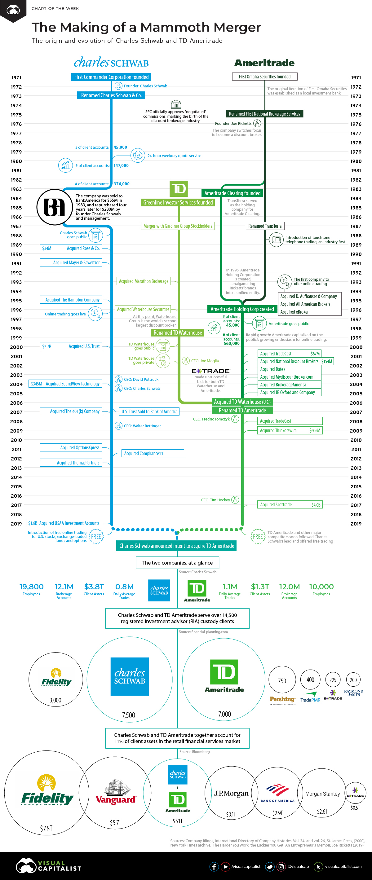 The Making of a Mammoth Merger: Charles Schwab and TD Ameritrade