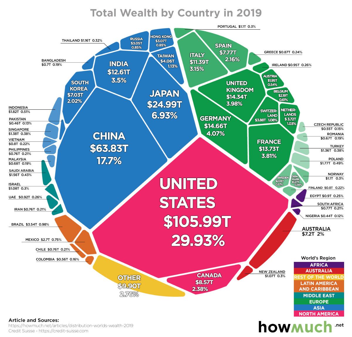 Total wealth by country in 2019, visualized