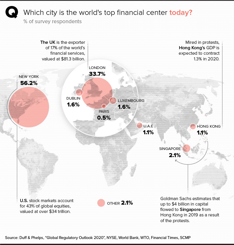 world financial centers today