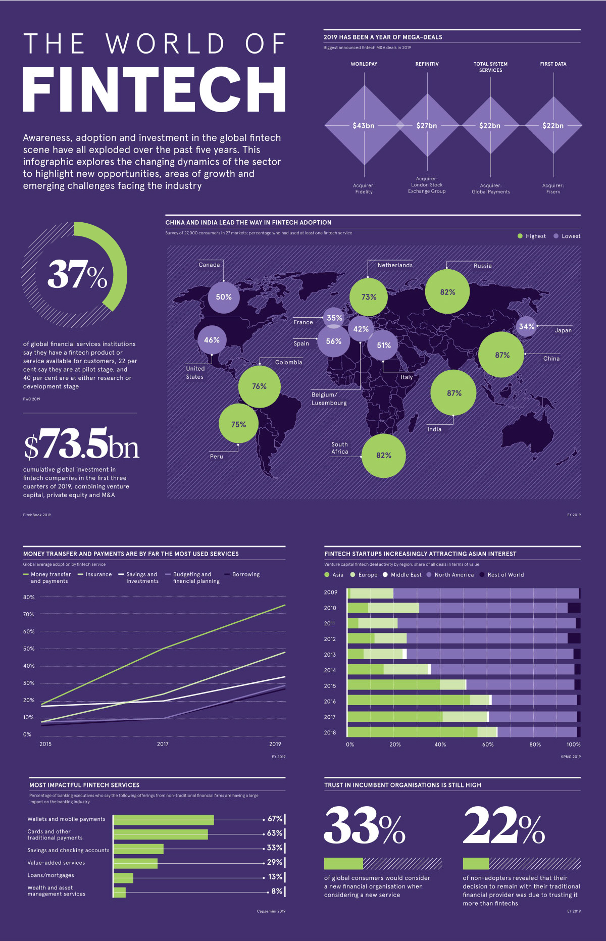 visualizing the world of fintech