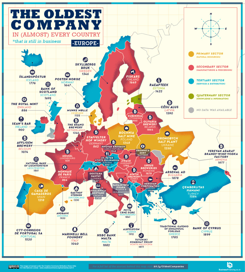 Oldest Company in every country in Europe