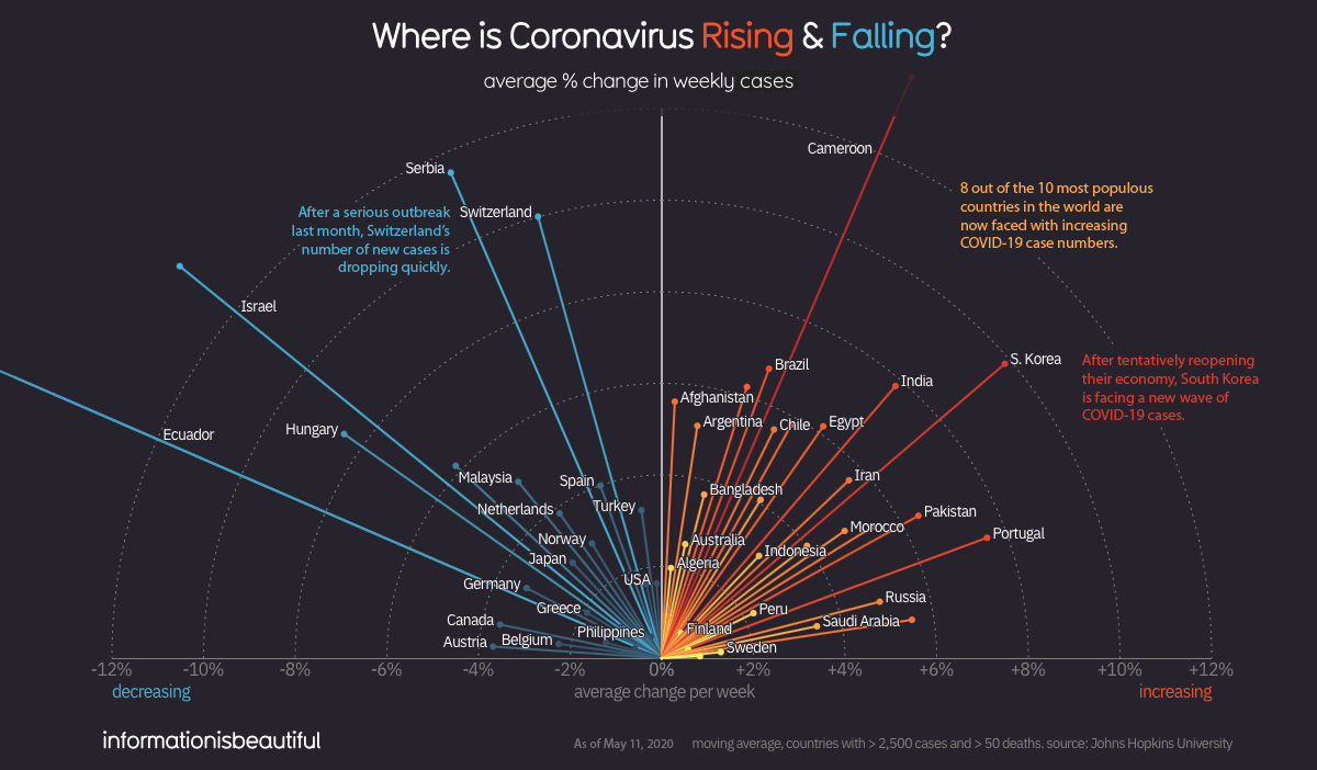 Where covid-19 is rising and falling