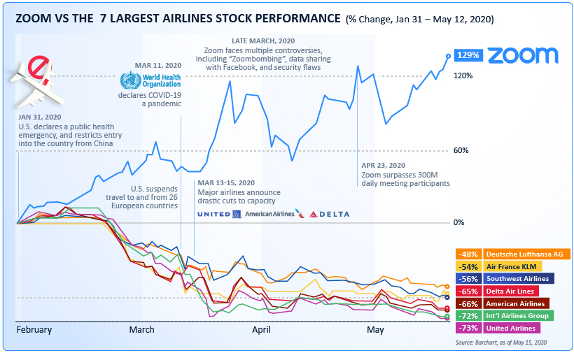 Zoom vs. Airlines stock chart