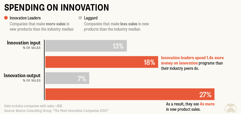 Innovation investment pays off